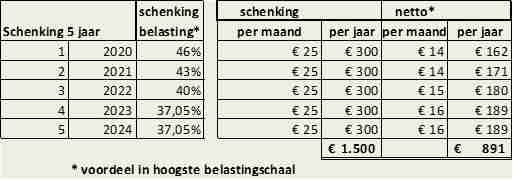 Donatie_belasting_sponsoring